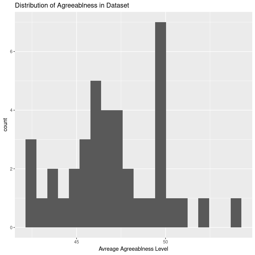 Histogram of Agreeablness Levels