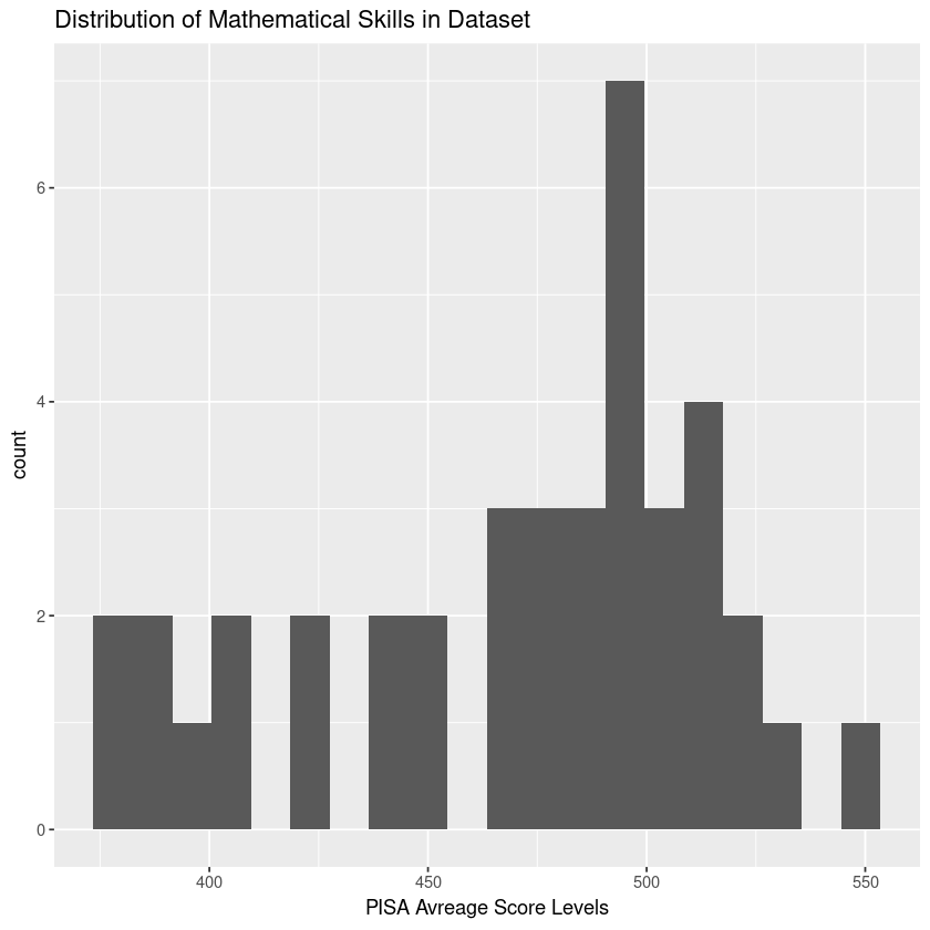 Histogram of Mathematical Skills