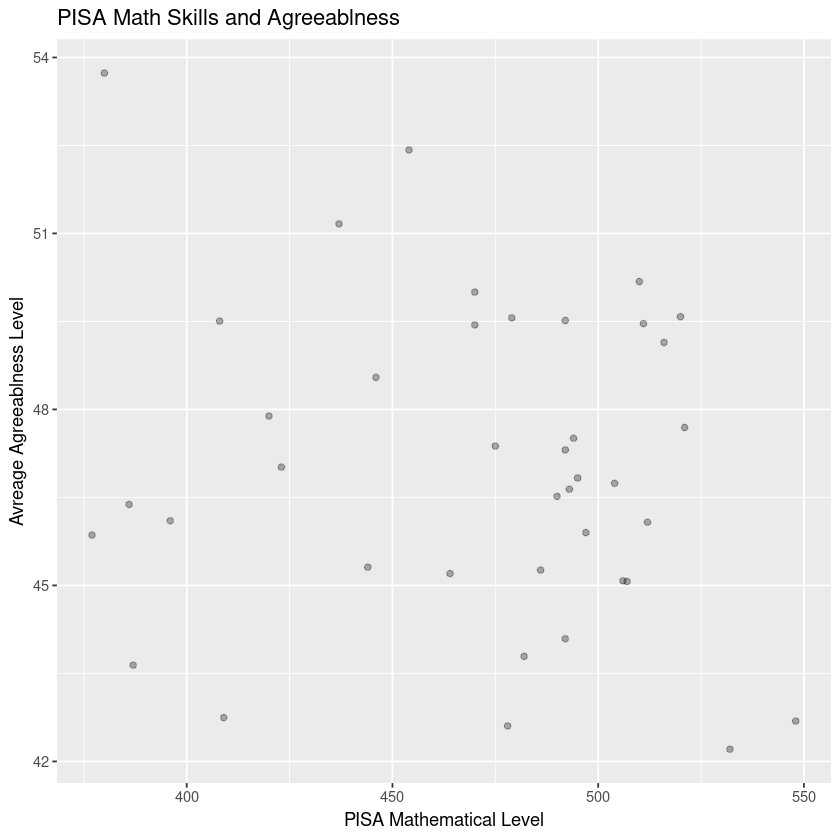 Scatterplot of Math Skill and Agreeablness Level