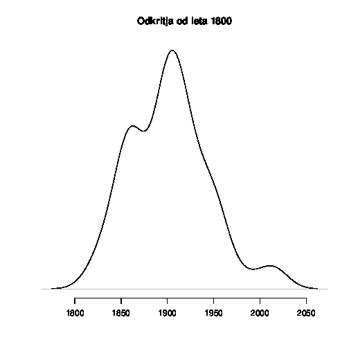 Frequency of important discoveries since 1800
