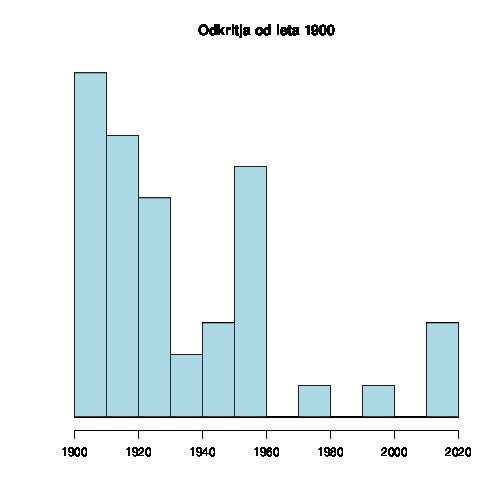 Frequency of important discoveries since 1900
