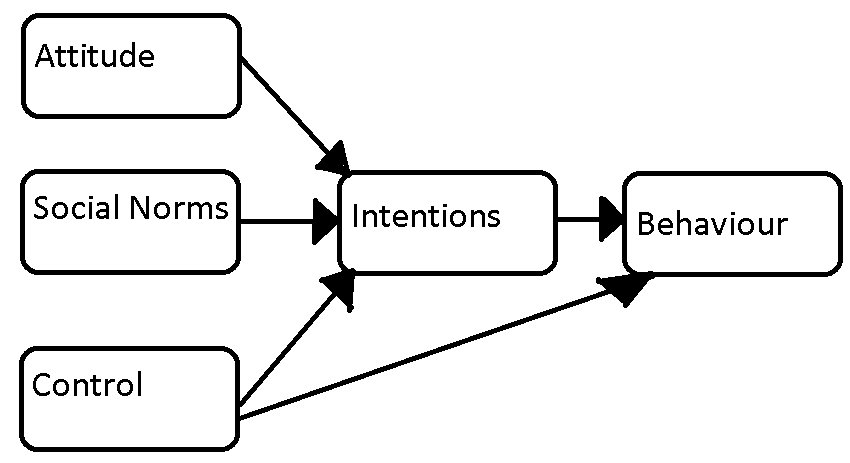 Model of Theory of Planned Behavior