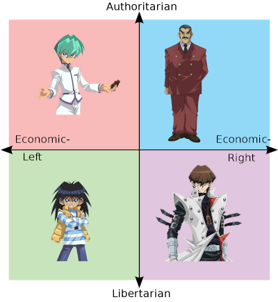 Yu-Gi-Oh Kaibas as Right-Left and Libertarian-Authoritarian Coordinates